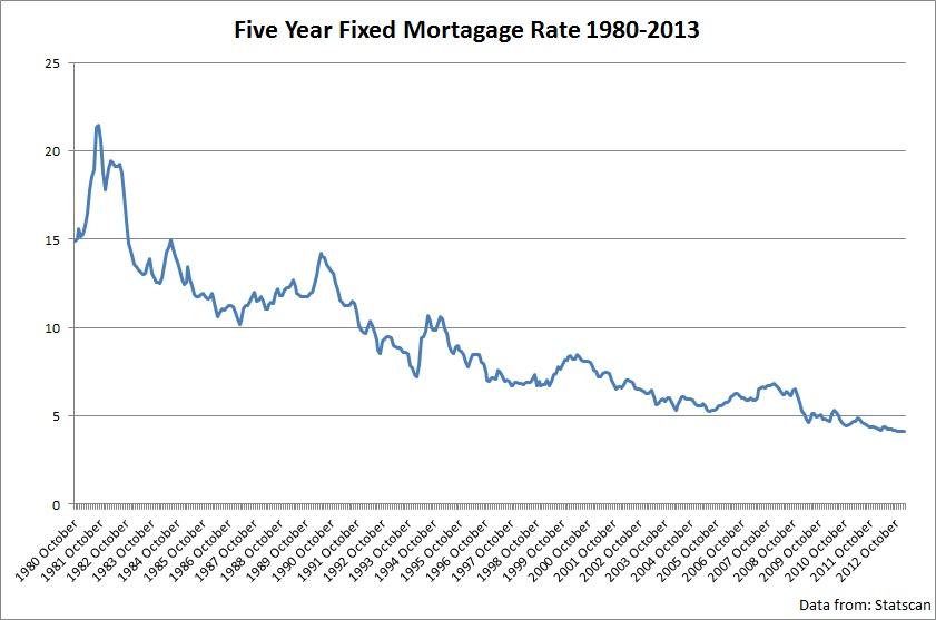 Mortgage Rate Uk Hsbc Best
