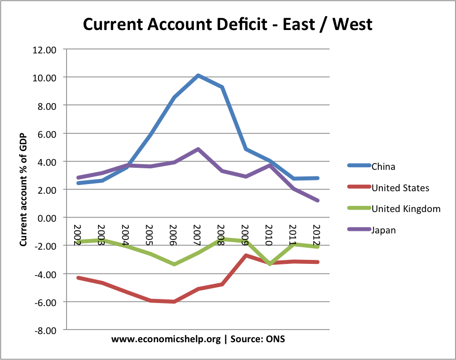 the causes of current account deficit essay