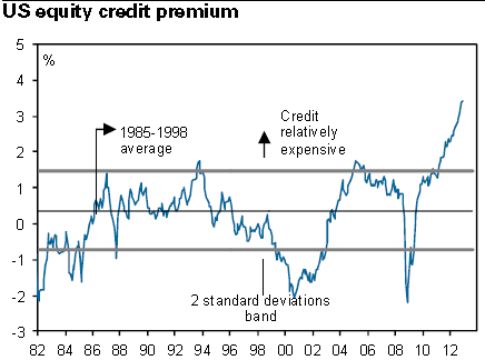 US EQUITY CREDIT PREMIUM