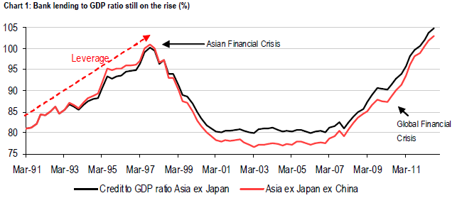 Asian economic growth ft