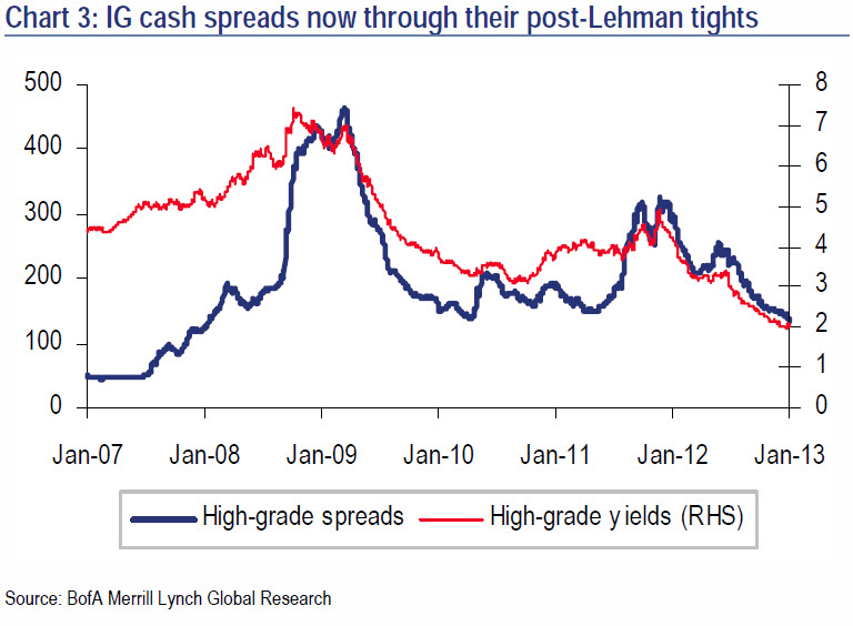 IG CASH SPREADS